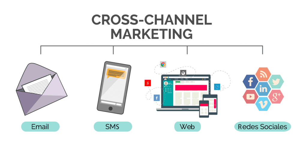 El Cross Channel Marketing, Una De Las Tendencias Que Marcarán El Marketing Digital En 2017